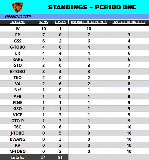 Season 2 Standings on November 16th